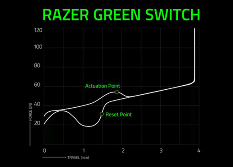 The Razer™ Mechanical Switch has evolved—dual side walls for greater stability, in addition, to increase protection against dust and liquids. With an industry-leading 80 million keystroke lifespan, the Razer BlackWidow Elite is built for reliability and extended peak gaming performance.