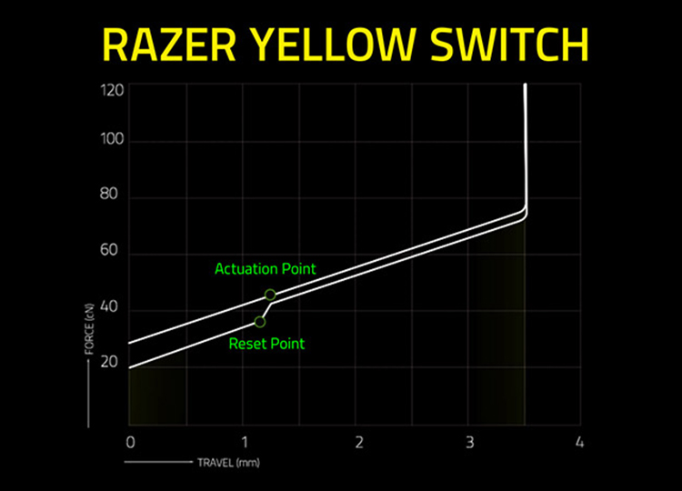 Feel: Linear and Silent<br /> Actuation Force: 45 G<br /> Travel Distance: 3.5 mm<br /> Actuation point: 1.2 mm<br /> Actuation vs Reset Point: 0.0 mm